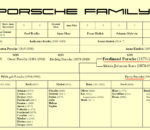 Origins of name Porsche family tree