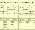 Origins of name Porsche family tree