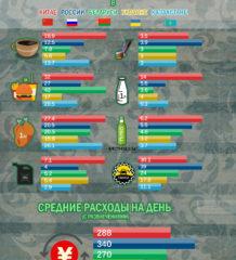 инфографика цены россия китай украина беларусь казахстан